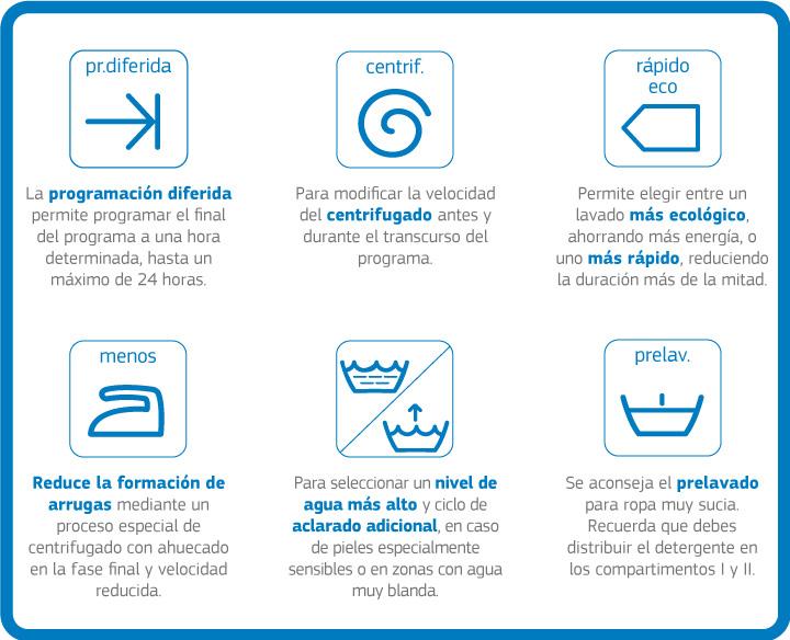 Simbolos de la lavadora, qué significan